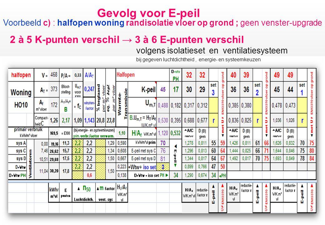 Gevolg voor E-peil Voorbeeld c) : halfopen woning randisolatie vloer op grond ; geen venster-upgrade 2 à 5 K-punten verschil → 3 à 6 E-punten verschil