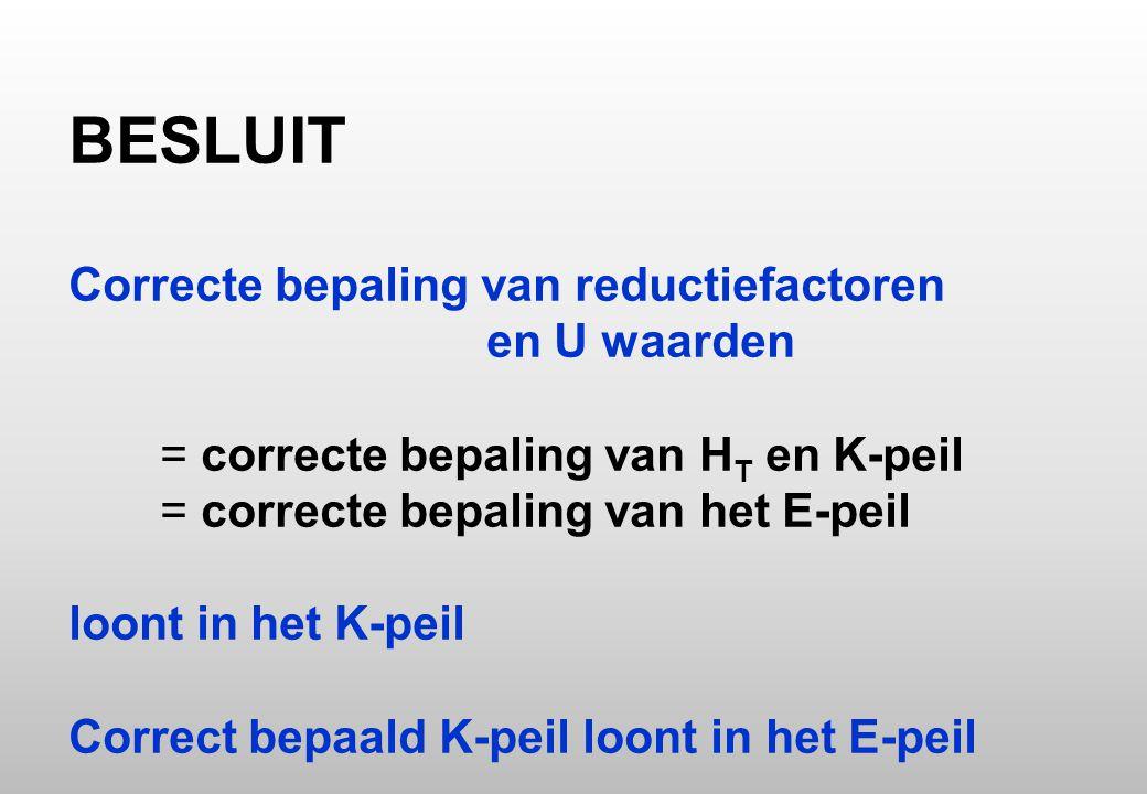 BESLUIT Correcte bepaling van reductiefactoren en U waarden = correcte bepaling van HT en K-peil = correcte bepaling van het E-peil loont in het K-peil Correct bepaald K-peil loont in het E-peil