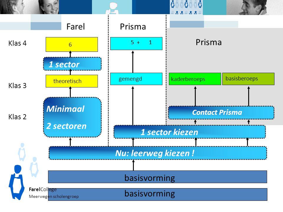 Farel Prisma Prisma 1 sector Minimaal 2 sectoren 1 sector kiezen