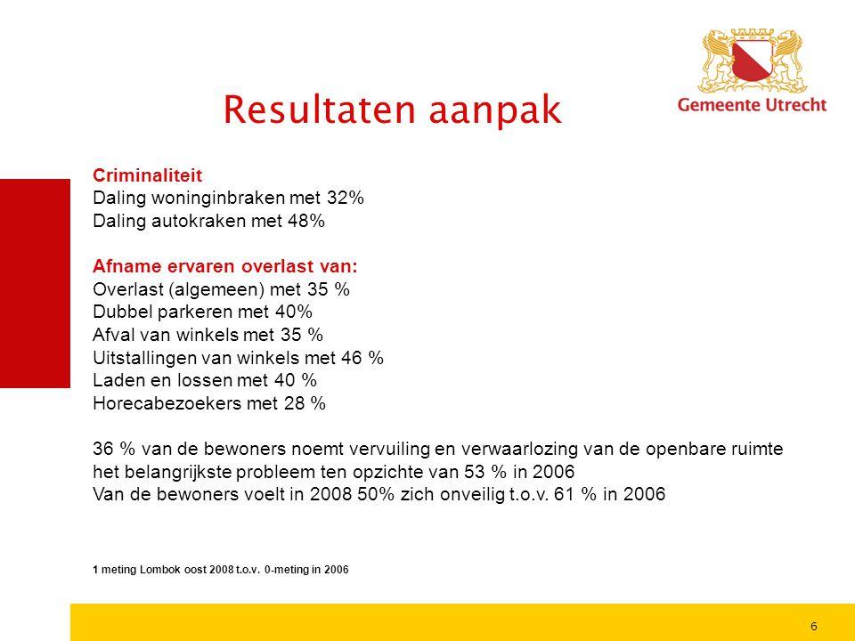 Resultaten aanpak Criminaliteit Daling woninginbraken met 32%