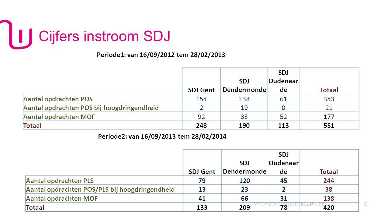 Cijfers instroom SDJ Periode1: van 16/09/2012 tem 28/02/2013 SDJ Gent