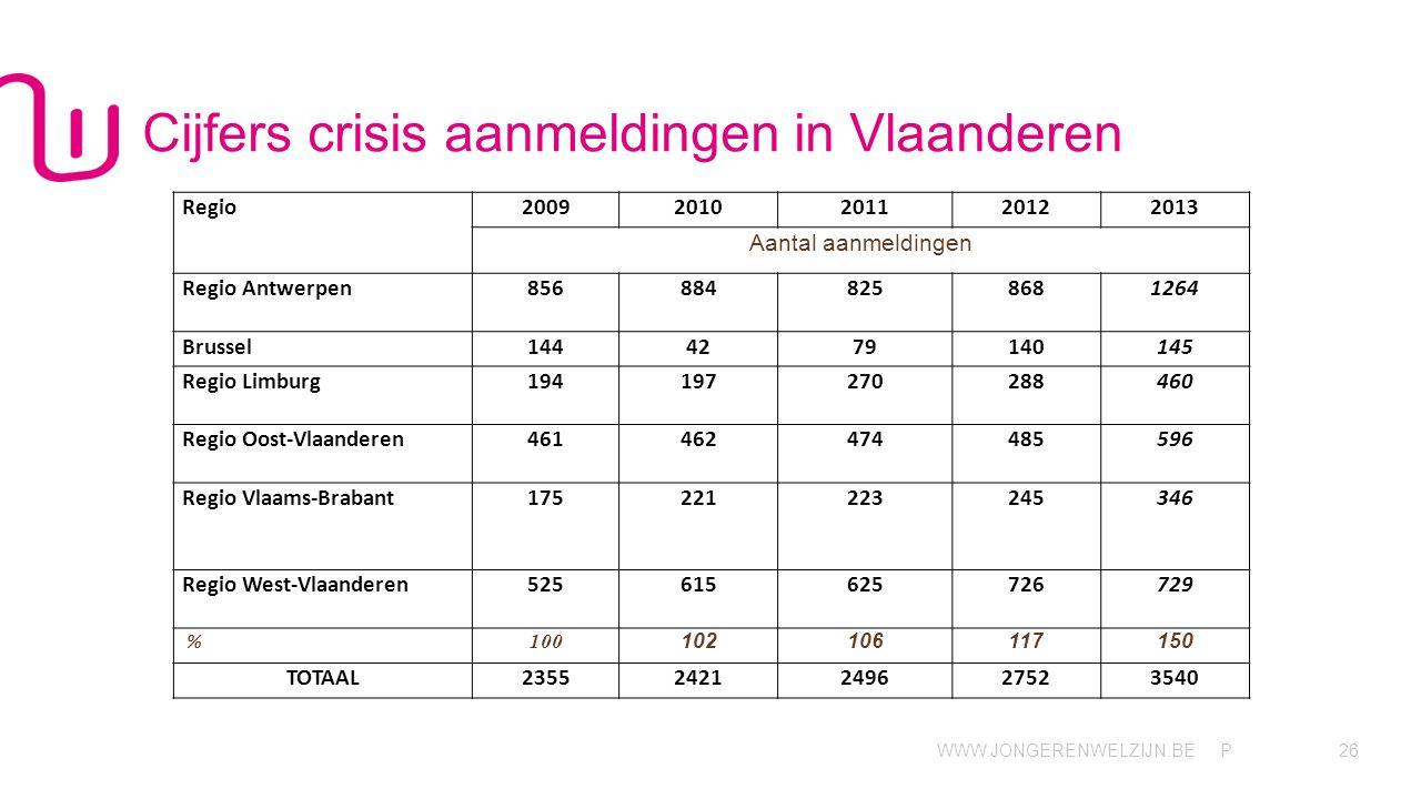 Cijfers crisis aanmeldingen in Vlaanderen