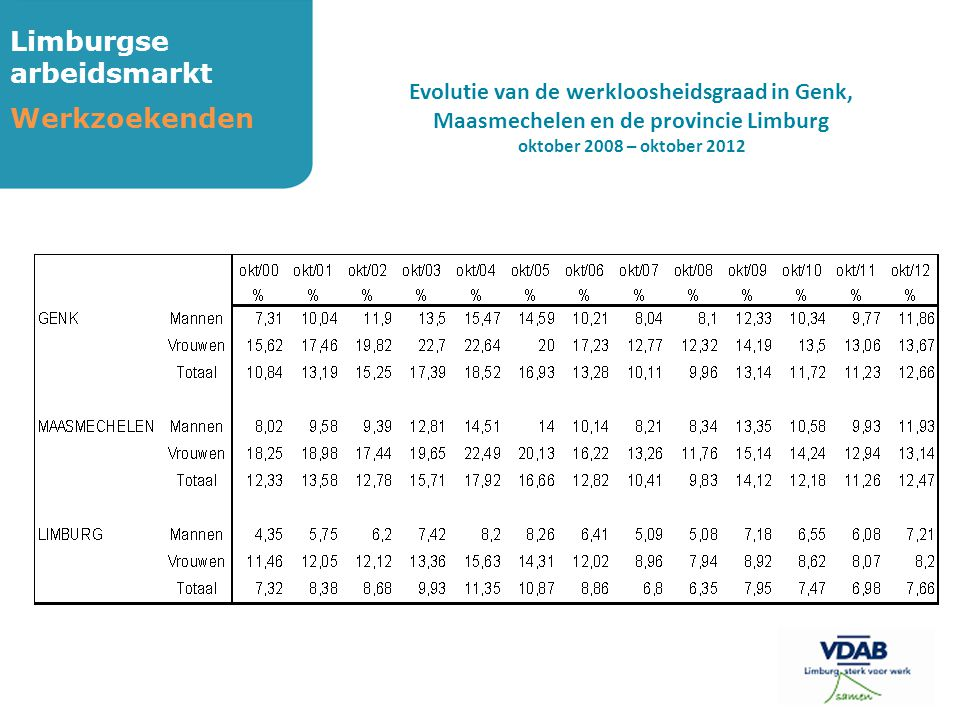 Limburgse arbeidsmarkt