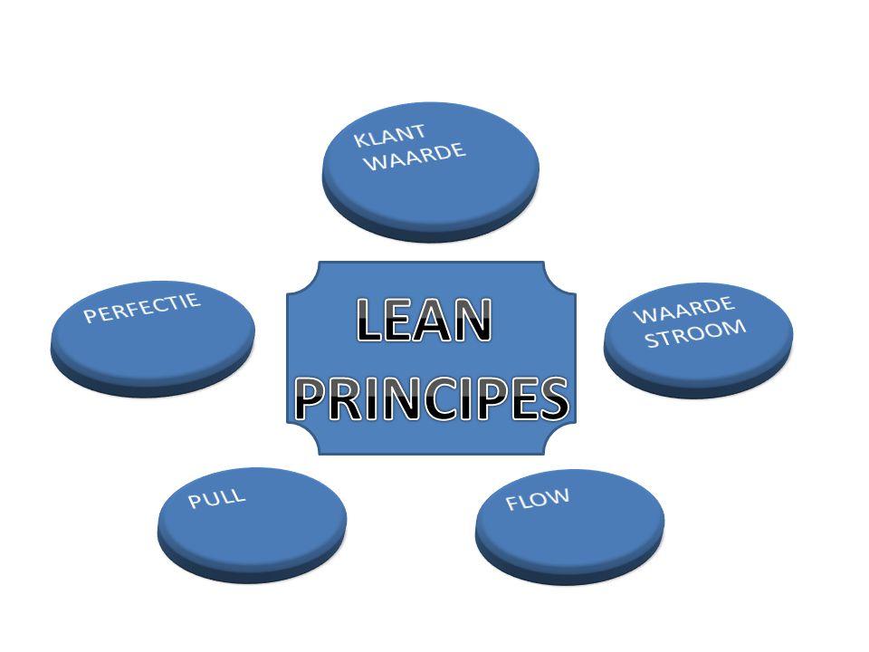 KLANT WAARDE PERFECTIE WAARDE STROOM LEAN PRINCIPES PULL FLOW