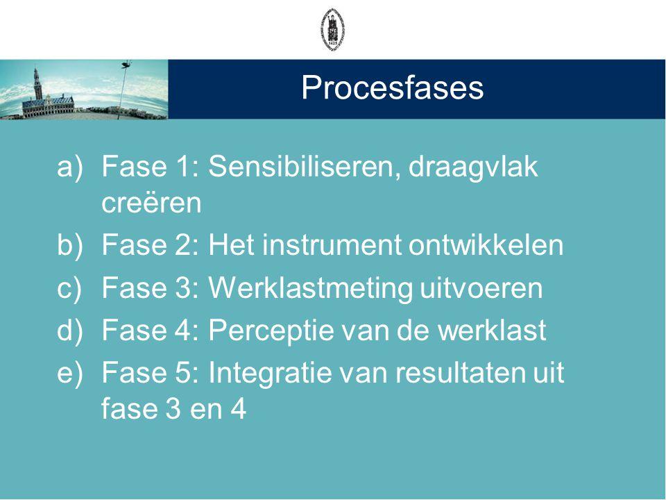 Procesfases Fase 1: Sensibiliseren, draagvlak creëren