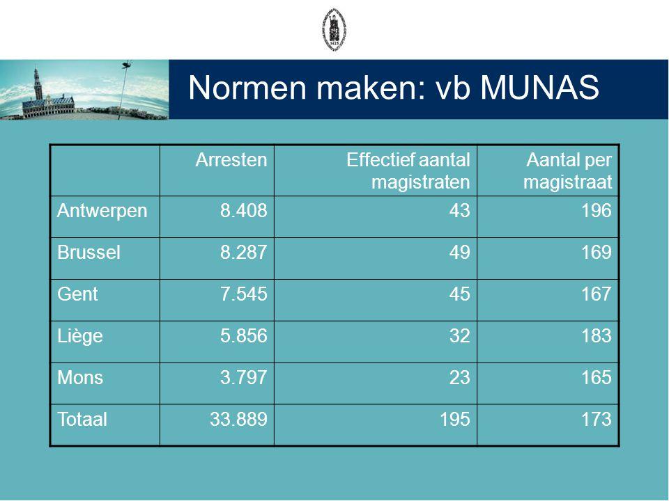 Normen maken: vb MUNAS Arresten Effectief aantal magistraten