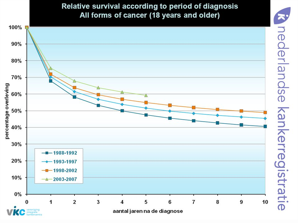 Relative survival according to period of diagnosis