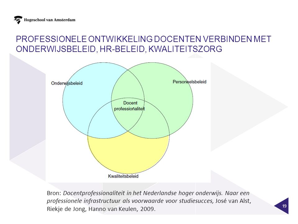 Professionele ontwikkeling docenten verbinden met onderwijsbeleid, HR-beleid, kwaliteitszorg