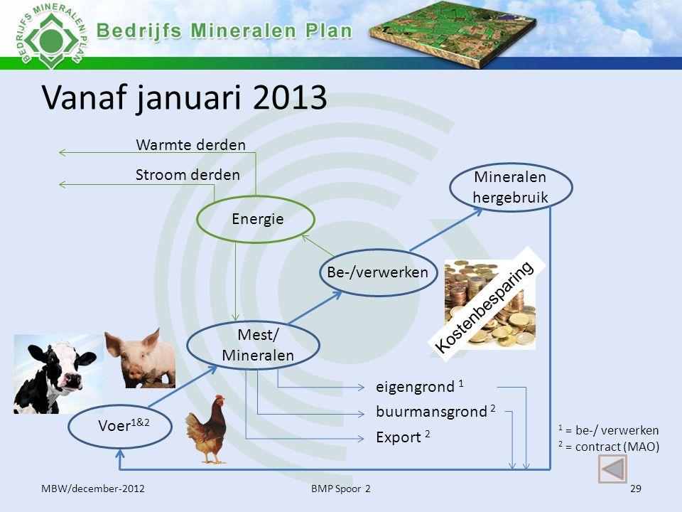 Vanaf januari 2013 Warmte derden Stroom derden Mineralen hergebruik