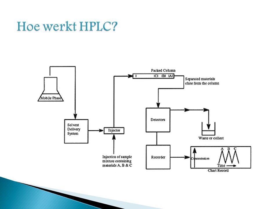 Hoe werkt HPLC