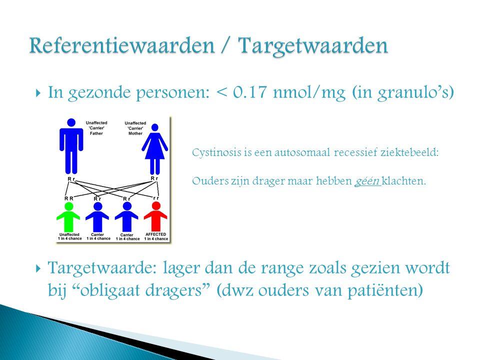 Referentiewaarden / Targetwaarden