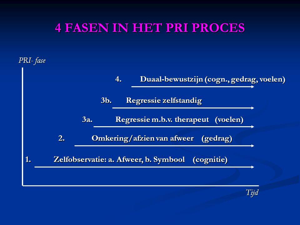 4 FASEN IN HET PRI PROCES PRI- fase