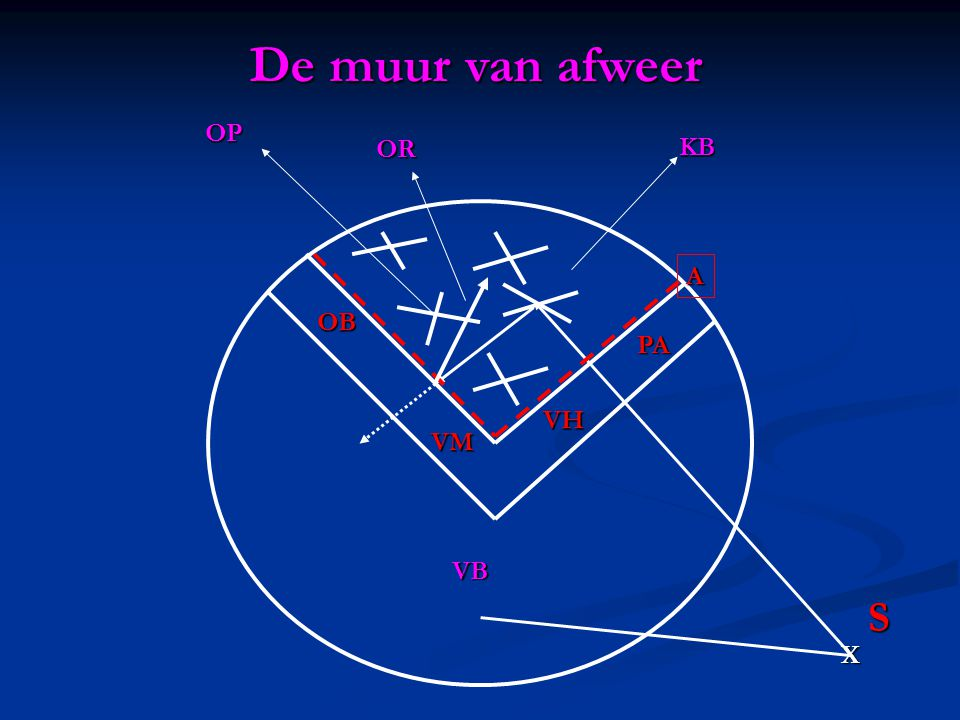 De muur van afweer OR OP KB A OB PA VH VM VB S X