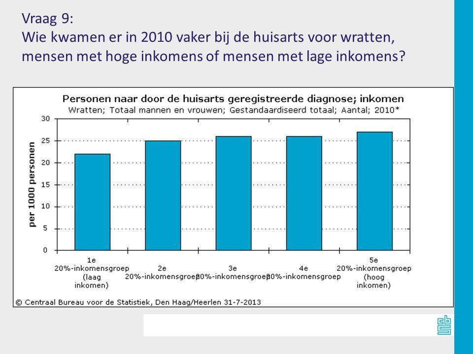 Vraag 9: Wie kwamen er in 2010 vaker bij de huisarts voor wratten, mensen met hoge inkomens of mensen met lage inkomens