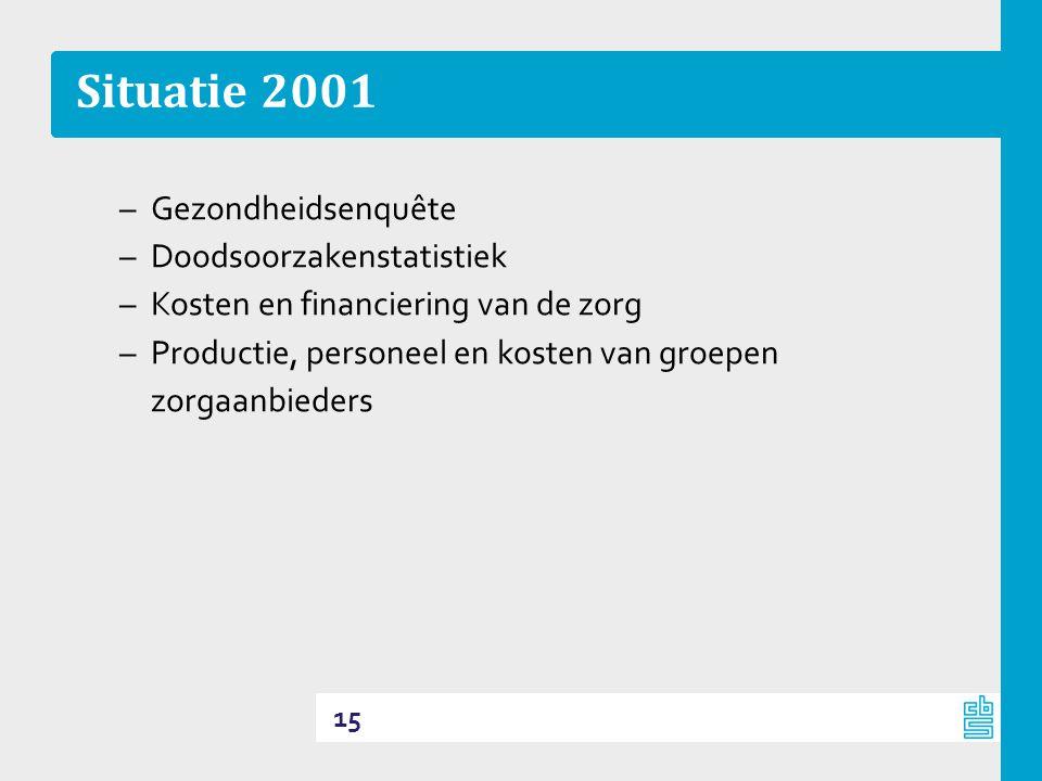 Situatie 2001 Gezondheidsenquête Doodsoorzakenstatistiek