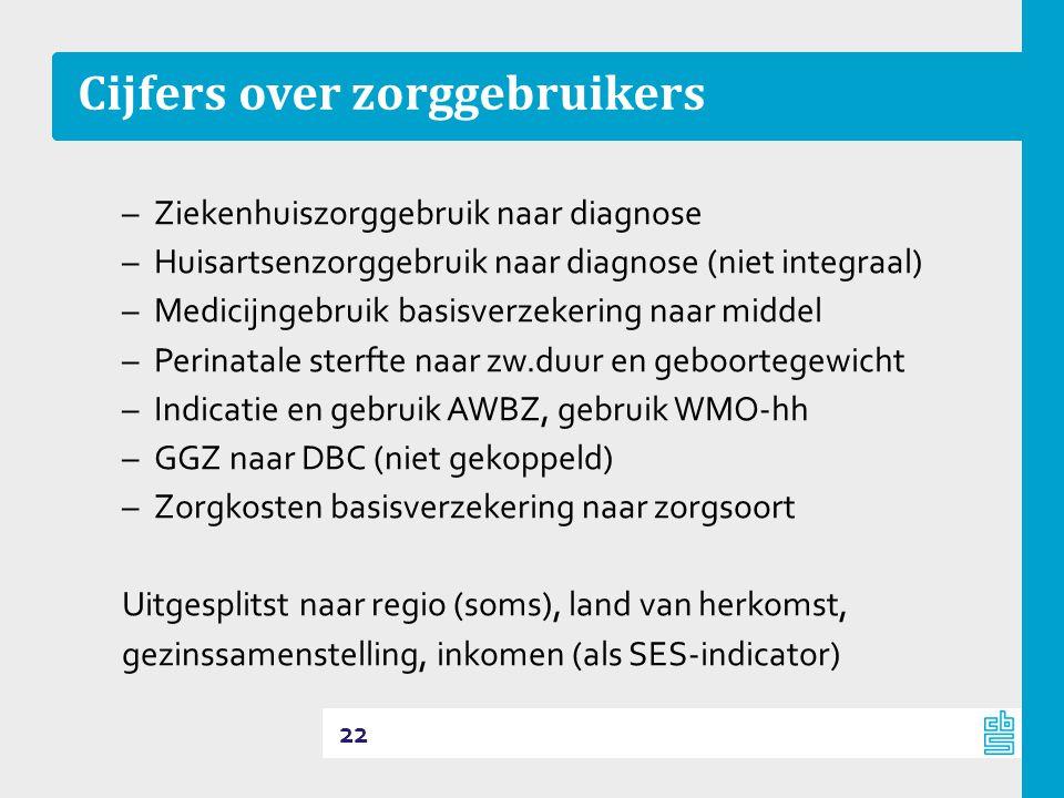 Cijfers over zorggebruikers