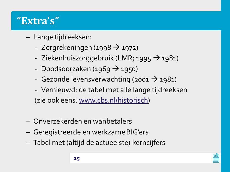 Extra's Lange tijdreeksen: Zorgrekeningen (1998  1972)