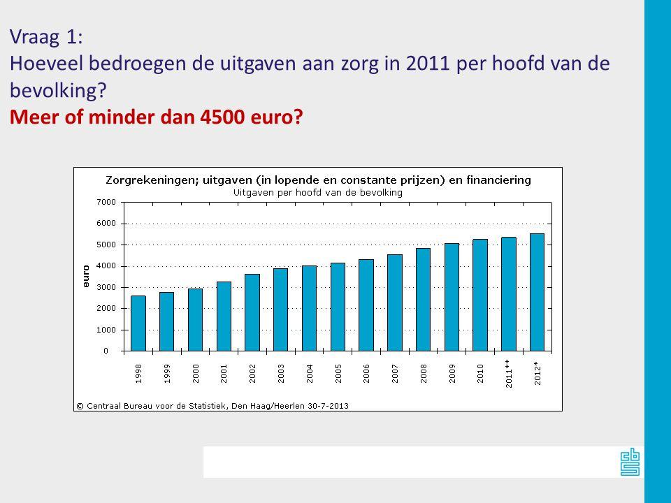 Vraag 1: Hoeveel bedroegen de uitgaven aan zorg in 2011 per hoofd van de.
