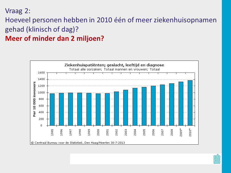 Vraag 2: Hoeveel personen hebben in 2010 één of meer ziekenhuisopnamen.
