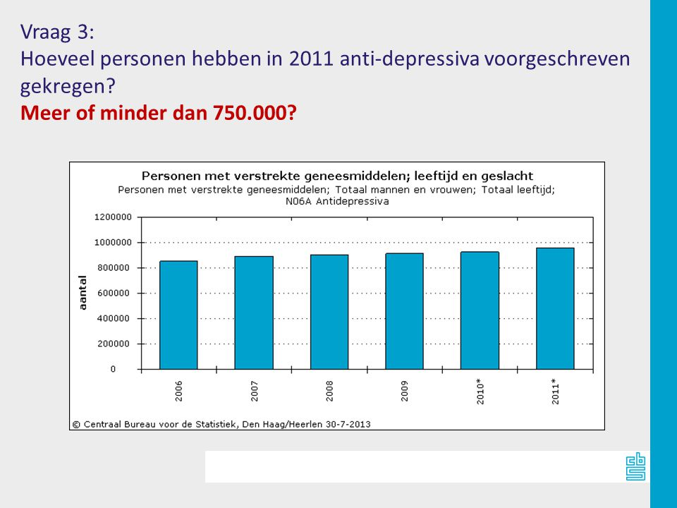 Vraag 3: Hoeveel personen hebben in 2011 anti-depressiva voorgeschreven.