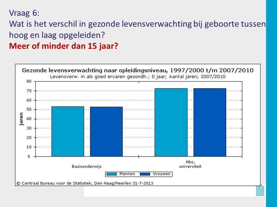 Vraag 6: Wat is het verschil in gezonde levensverwachting bij geboorte tussen. hoog en laag opgeleiden