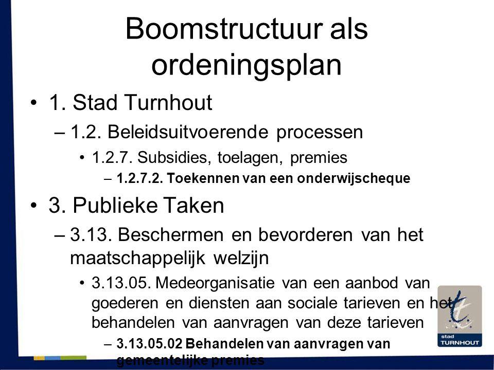 Boomstructuur als ordeningsplan