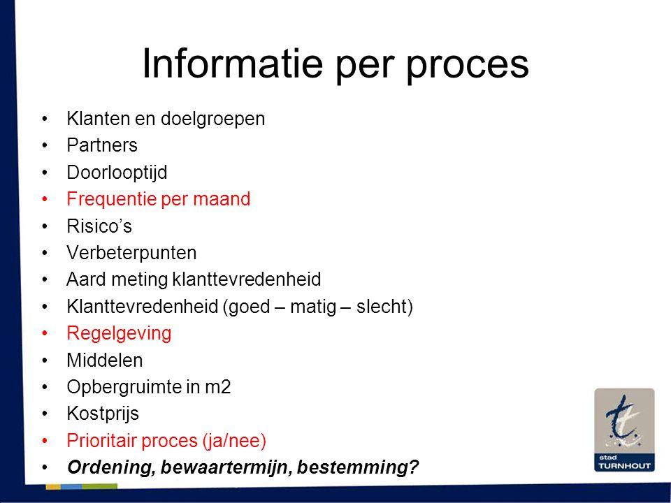 Informatie per proces Klanten en doelgroepen Partners Doorlooptijd