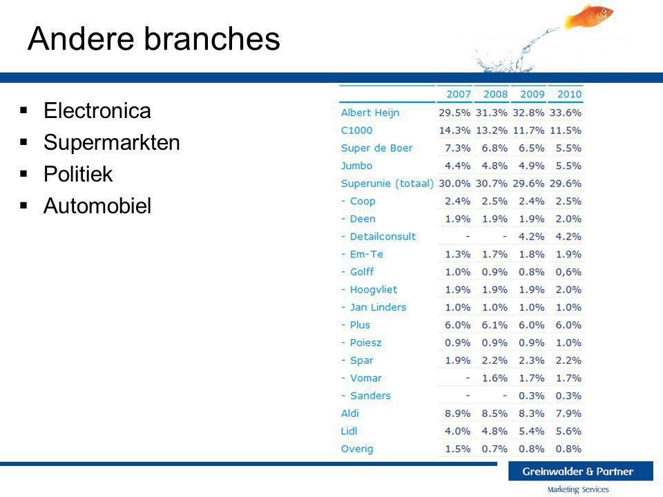 Andere branches Electronica Supermarkten Politiek Automobiel
