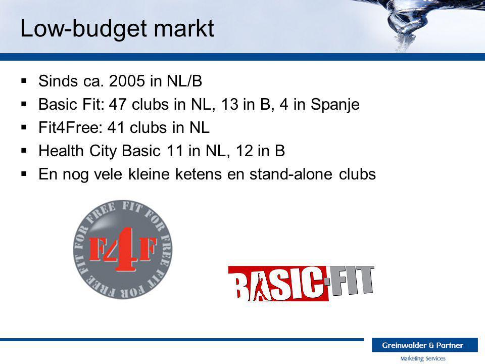 Low-budget markt Sinds ca. 2005 in NL/B