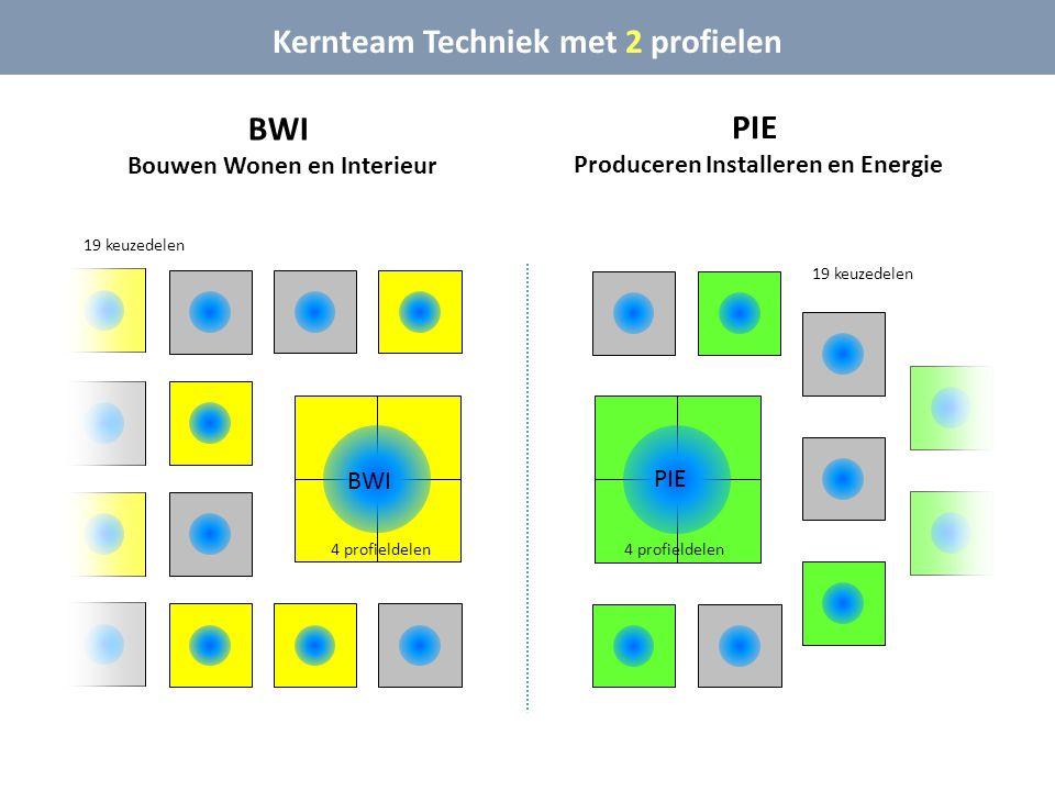 Kernteam Techniek met 2 profielen BWI PIE