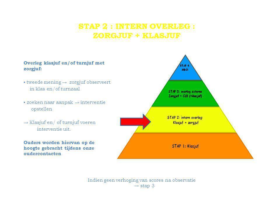 STAP 2 : INTERN OVERLEG : ZORGJUF + KLASJUF