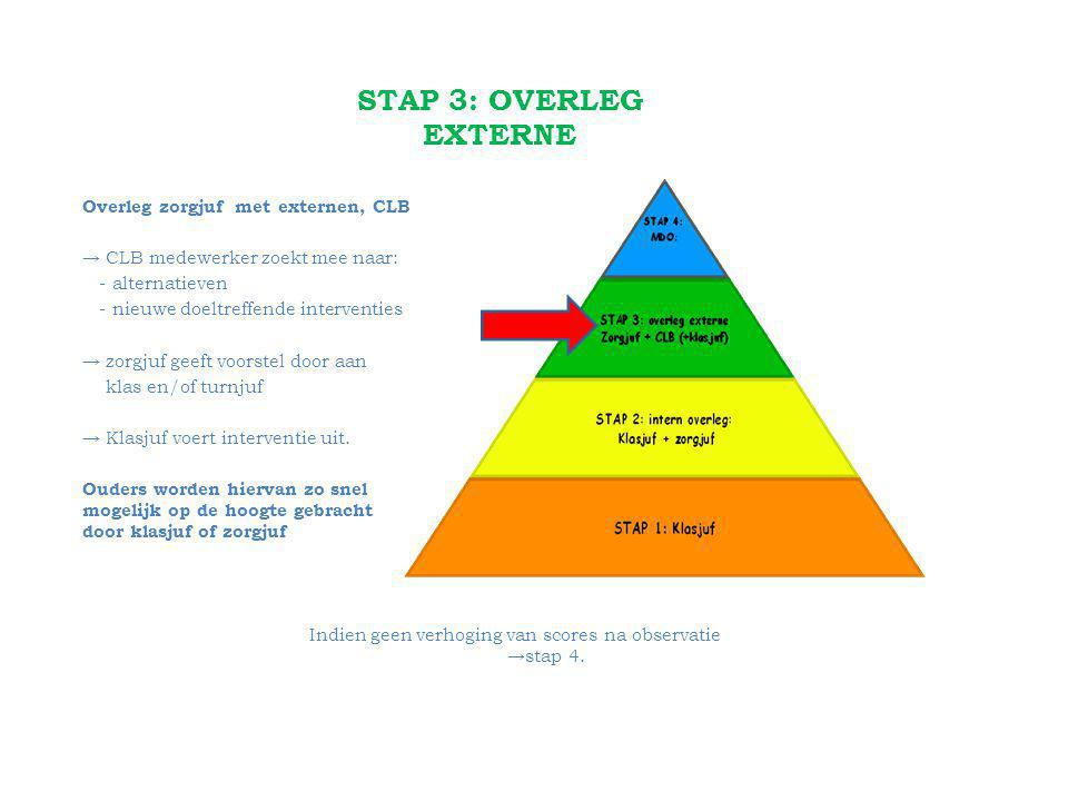 STAP 3: OVERLEG EXTERNE Overleg zorgjuf met externen, CLB