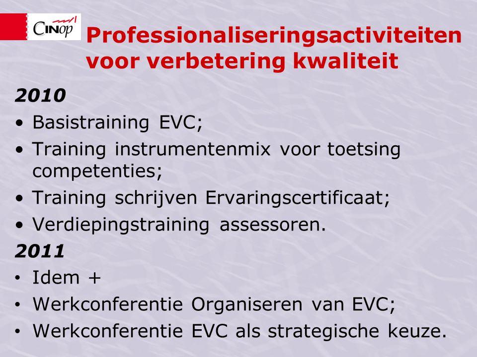 Professionaliseringsactiviteiten voor verbetering kwaliteit