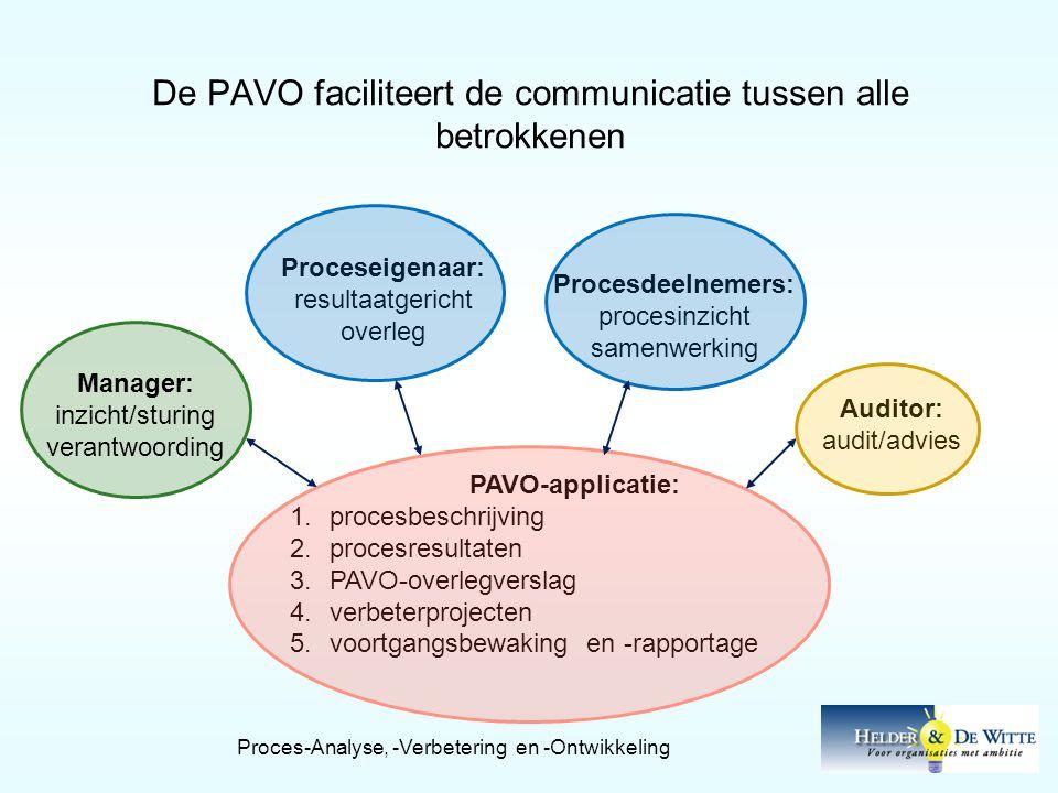 De PAVO faciliteert de communicatie tussen alle betrokkenen