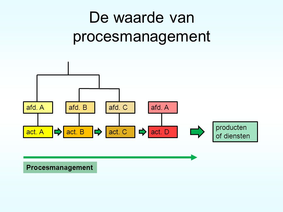 De waarde van procesmanagement