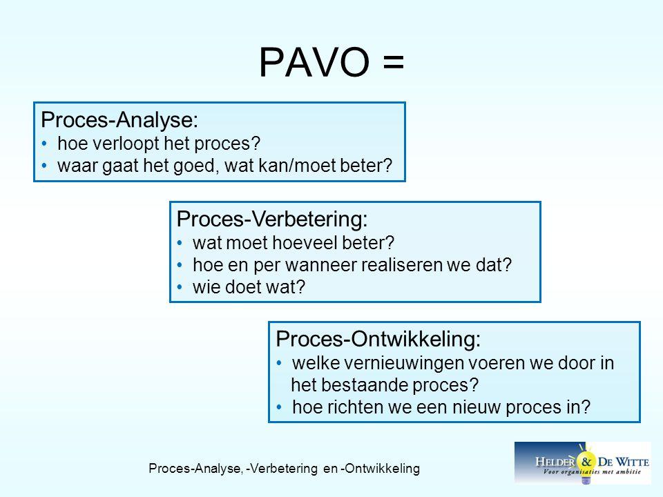 Proces-Analyse, -Verbetering en -Ontwikkeling