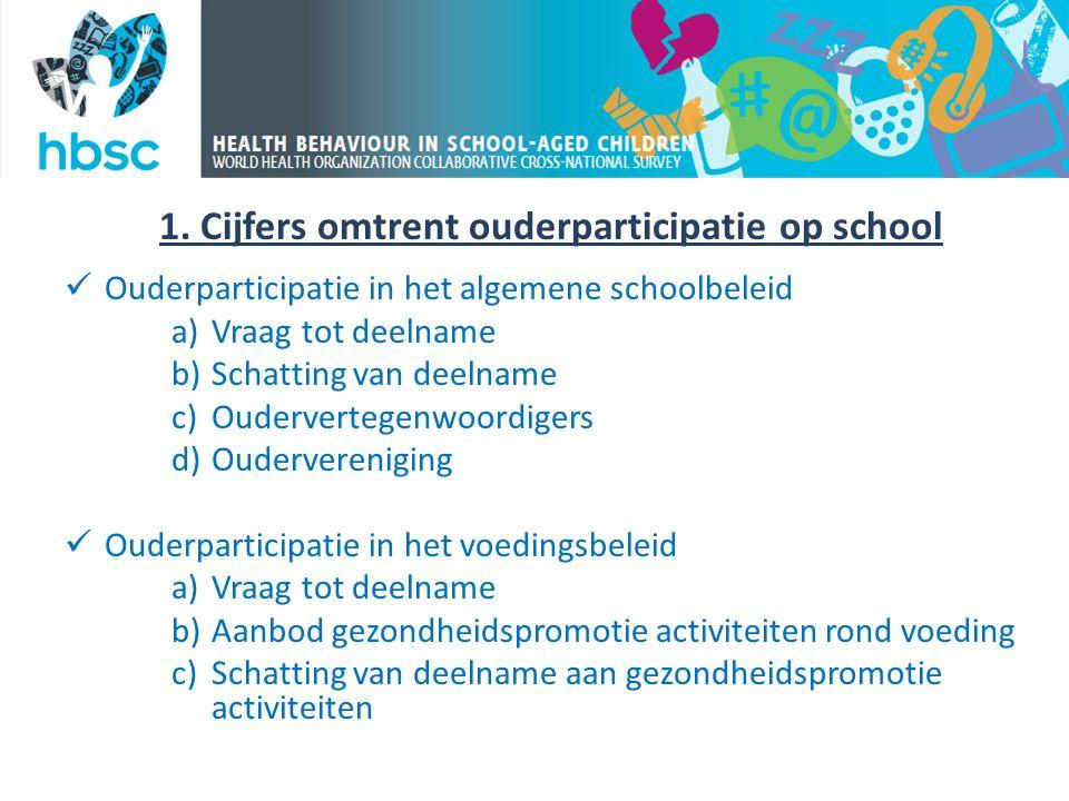1. Cijfers omtrent ouderparticipatie op school