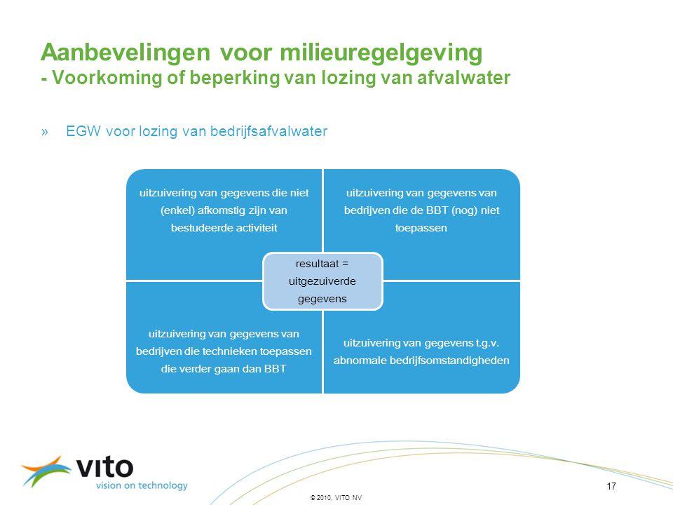 Aanbevelingen voor milieuregelgeving - Voorkoming of beperking van lozing van afvalwater