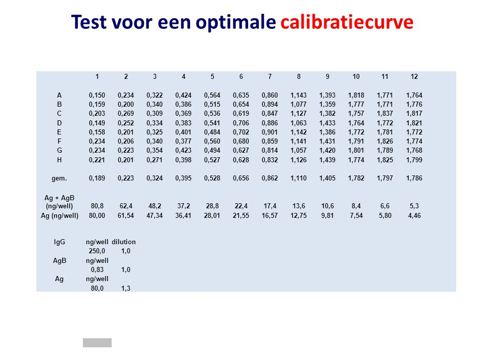 Test voor een optimale calibratiecurve