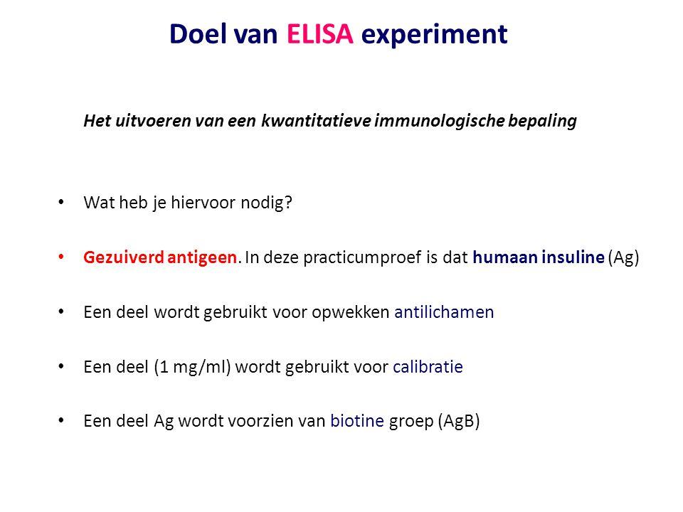Doel van ELISA experiment