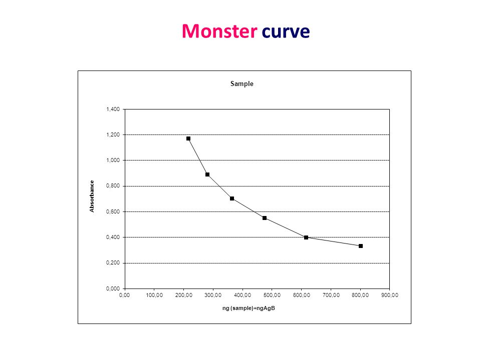 Monster curve
