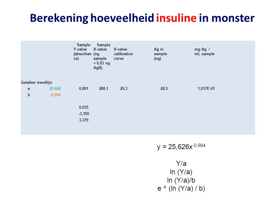 Berekening hoeveelheid insuline in monster