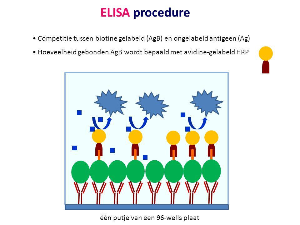 ELISA procedure Competitie tussen biotine gelabeld (AgB) en ongelabeld antigeen (Ag) Hoeveelheid gebonden AgB wordt bepaald met avidine-gelabeld HRP.