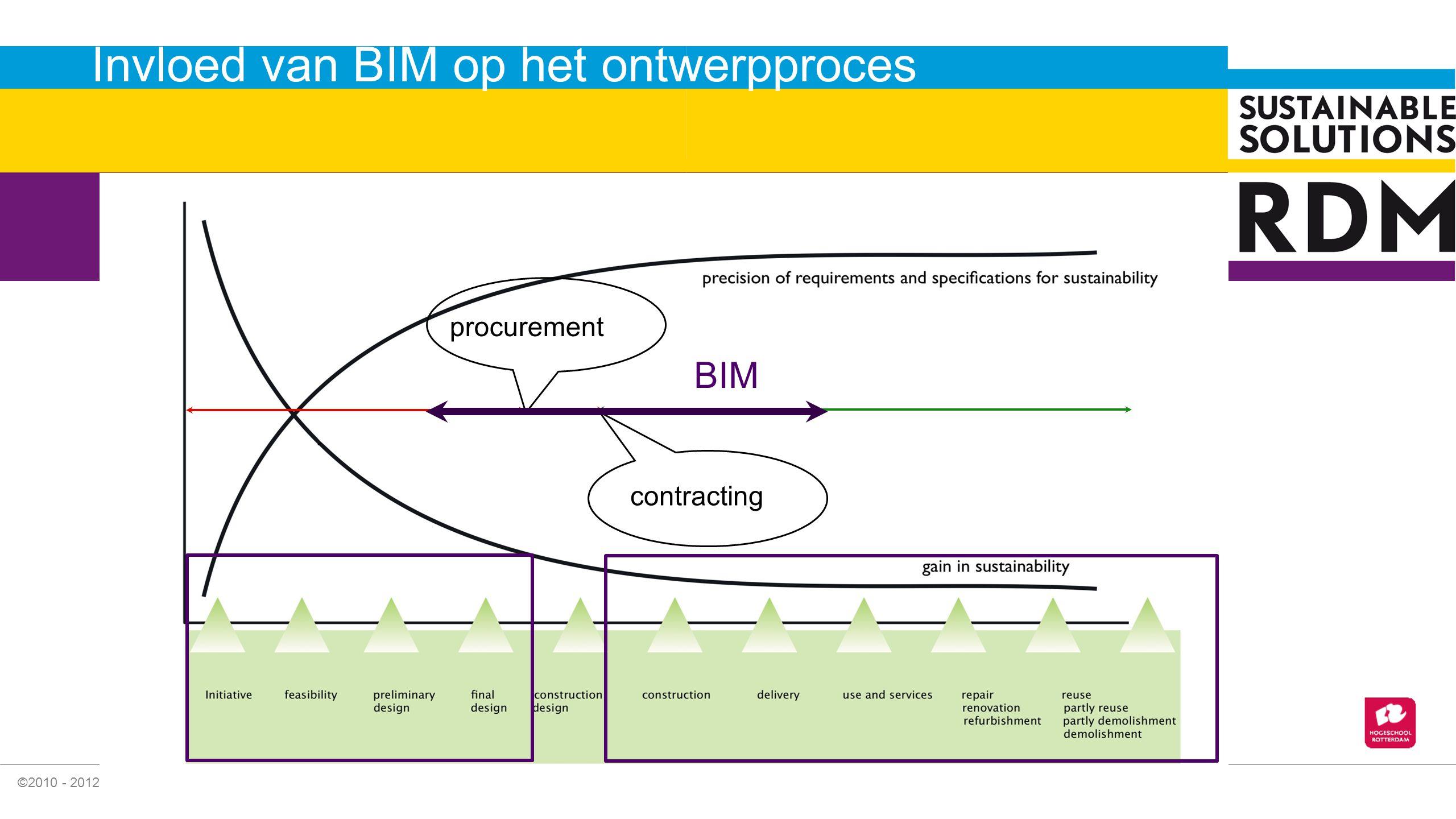 Invloed van BIM op het ontwerpproces