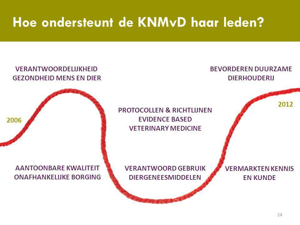 Hoe ondersteunt de KNMvD haar leden