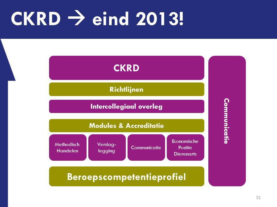 CKRD  eind 2013! CKRD Beroepscompetentieprofiel Communicatie