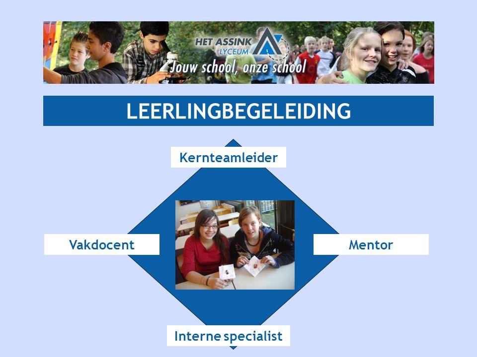 LEERLINGBEGELEIDING Kernteamleider Vakdocent Mentor Interne specialist