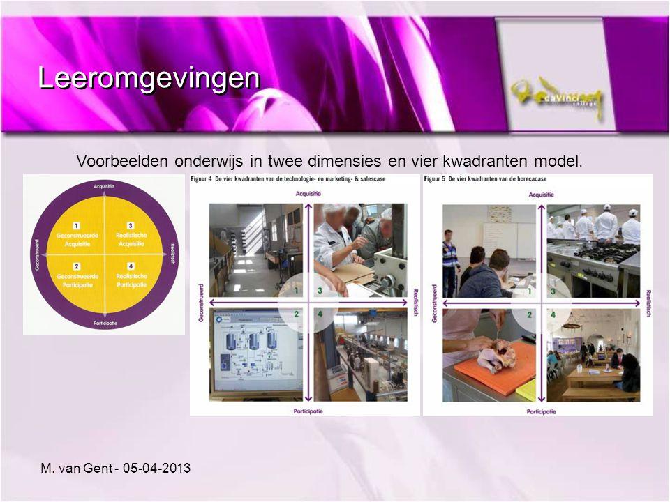 Leeromgevingen Voorbeelden onderwijs in twee dimensies en vier kwadranten model.