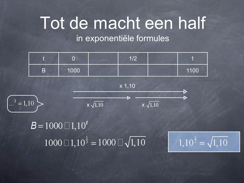 Tot de macht een half in exponentiële formules