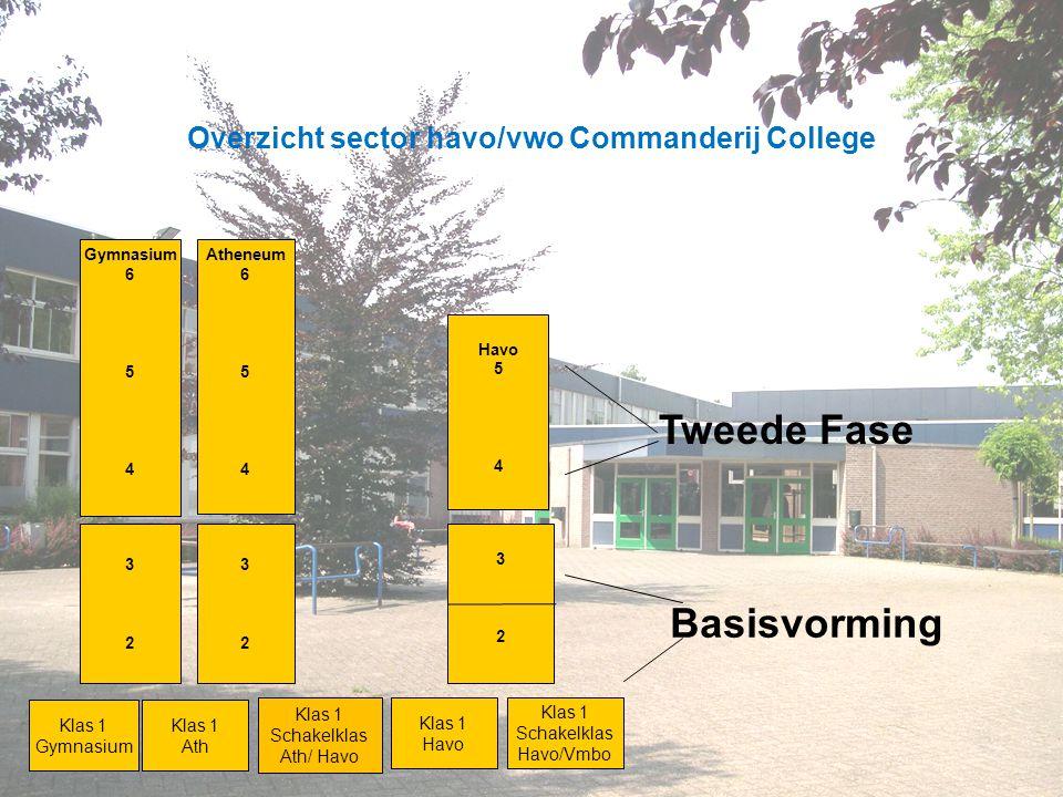 Overzicht sector havo/vwo Commanderij College